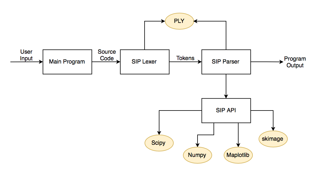 Introduction | SIP-Simple-Image-Processing-Language